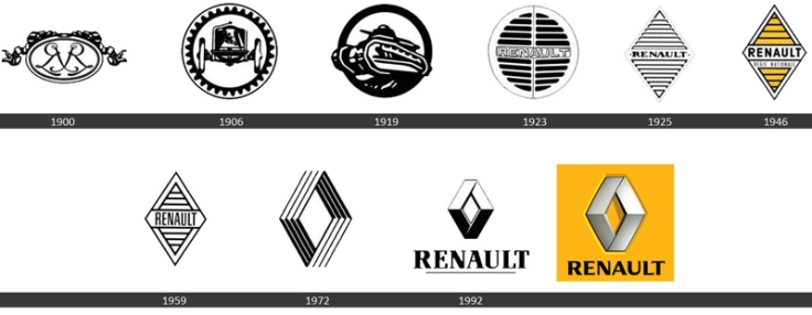 evolution logo renault Unique